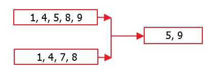 linq-except-operator
