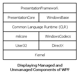 wpf-architecture