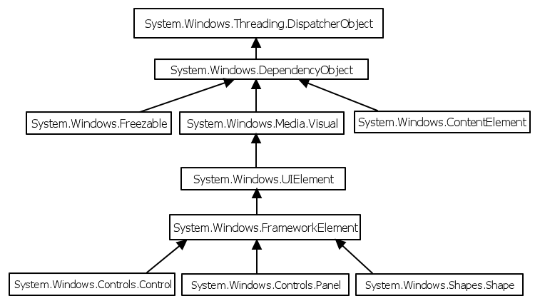 wpf-class-hierarchy