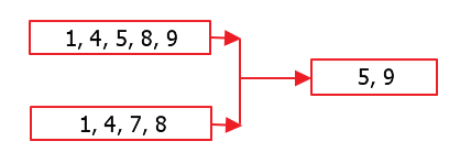 C# LINQ Set Operators - CSharpCode org
